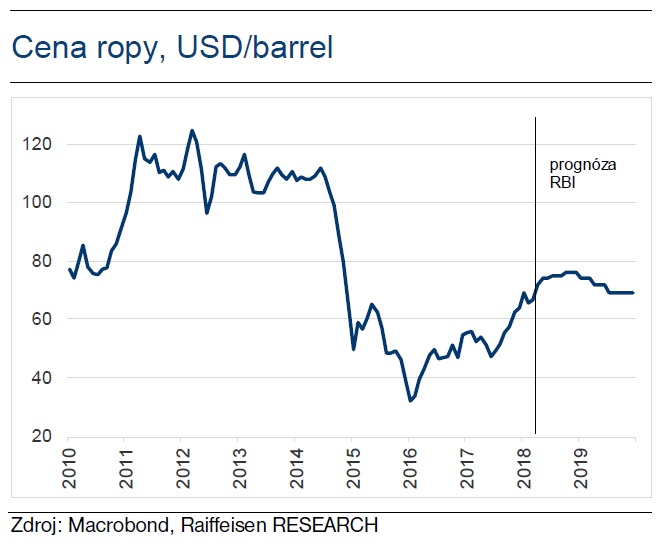 Cena ropy, USD/barrel