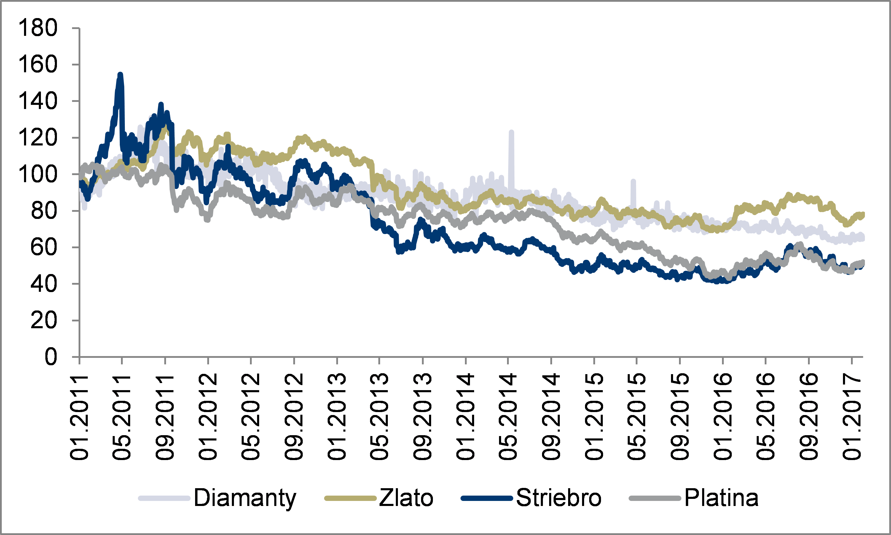 Real prices of diamonds, gold, silver and platinum, Index