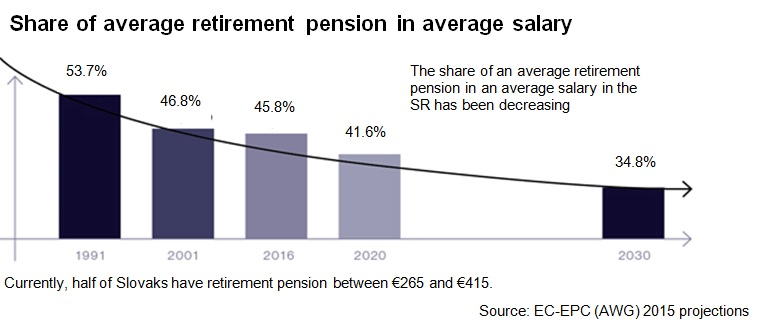 Share of average retirement pension in average salary