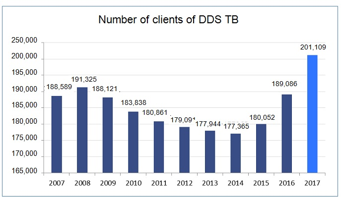 Number of clients of DDS TB