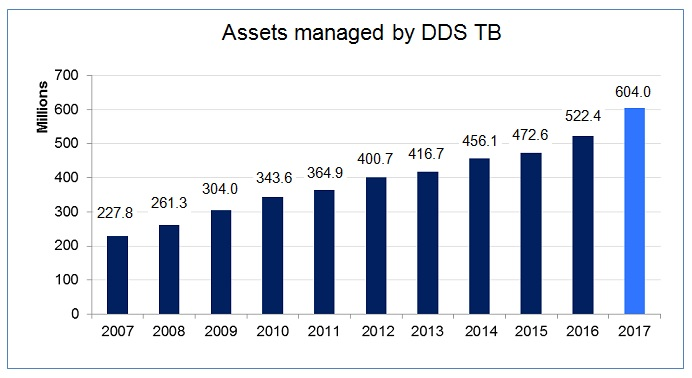 Assets managed by DDS TB