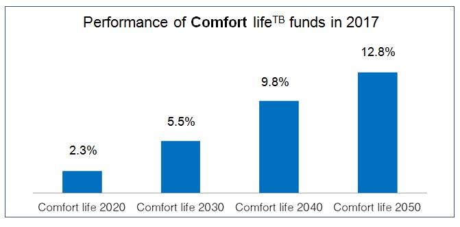 Performance of Comfort life funds