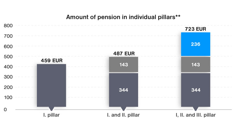 Find out about your pension estimate at Tatra banka and begin to save towards your dream pension