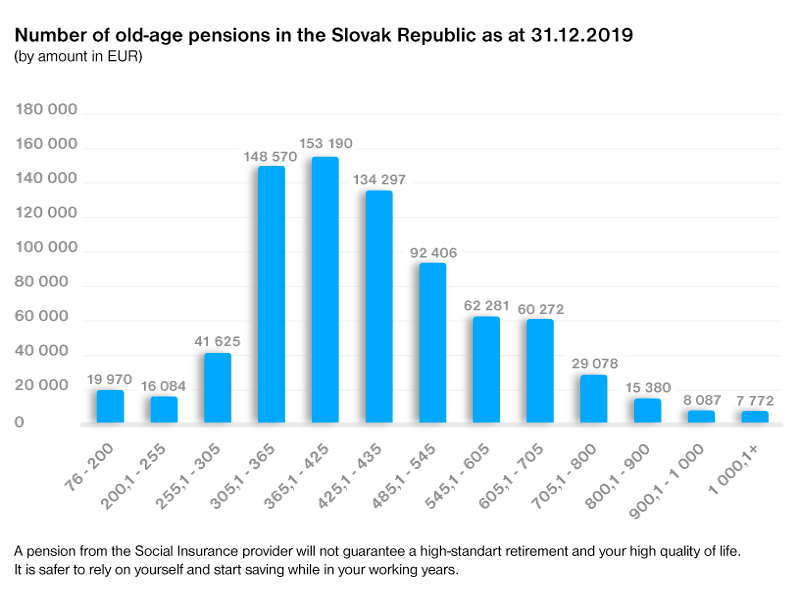 Newly-granted pensions in general do not guarantee an ideal and peaceful retirement