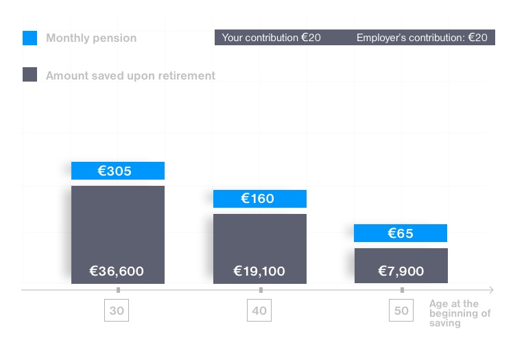 Save for your pension in SPS from 30 years of age and increase your pension by up to €300