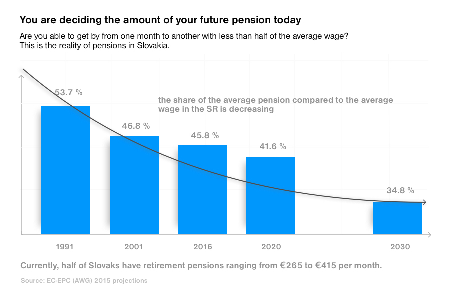 Average pension compared to avergae wage in Slovakia is decreasing
